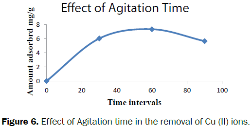 environmental-sciences-Effect-Agitation-time-removal