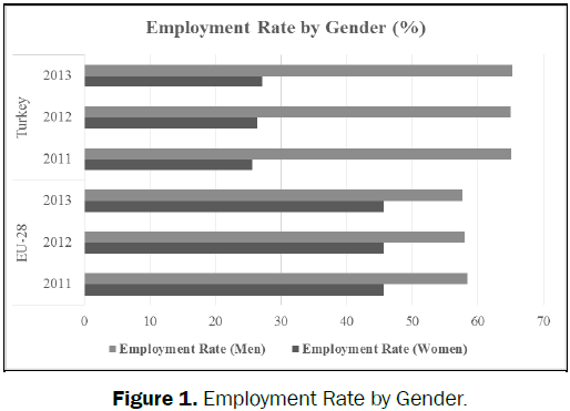 environmental-sciences-Employment-Rate-Gender