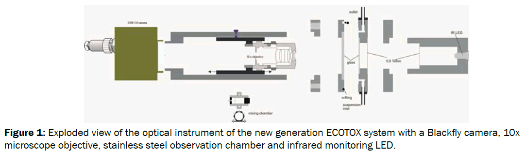 environmental-sciences-Exploded-view-optical-instrument