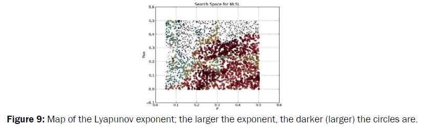 environmental-sciences-Map-the-Lyapunov-exponent
