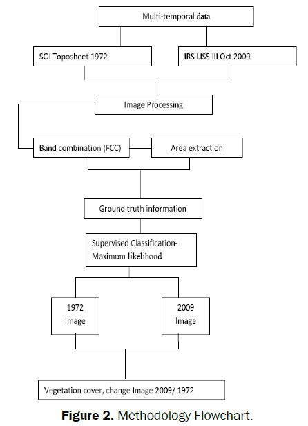 environmental-sciences-Methodology-Flowchart