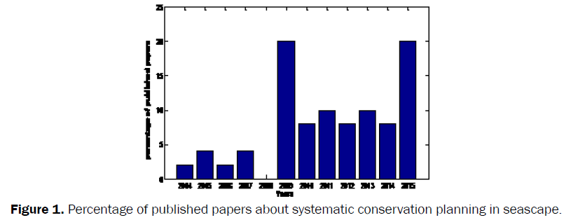 environmental-sciences-Percentage-published-papers