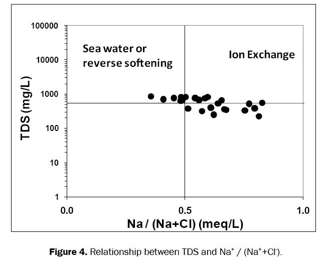 environmental-sciences-Relationship-between-TDS-Na