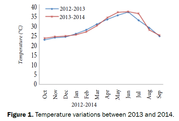 environmental-sciences-Temperature-variations-2013-2014