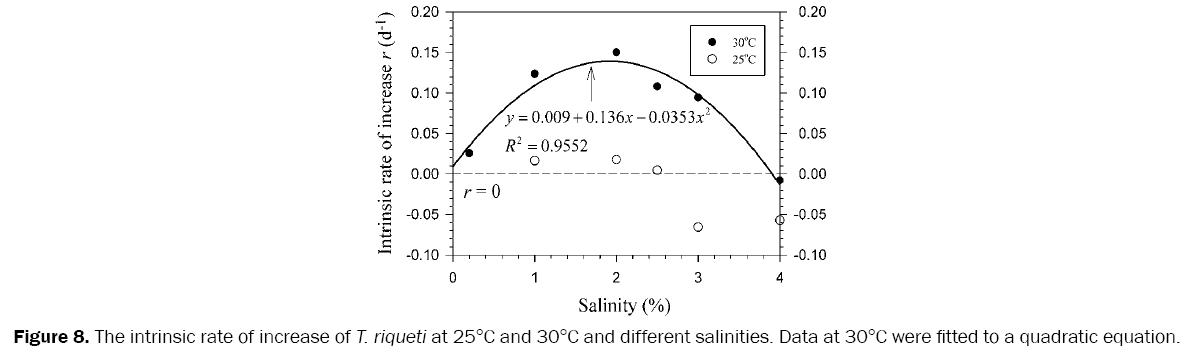 environmental-sciences-intrinsic-rate