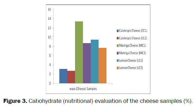 food-and-dairy-technology-Cabohydrate-evaluation