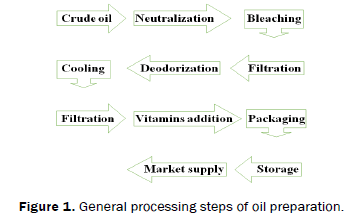 food-and-dairy-technology-General-processing-steps