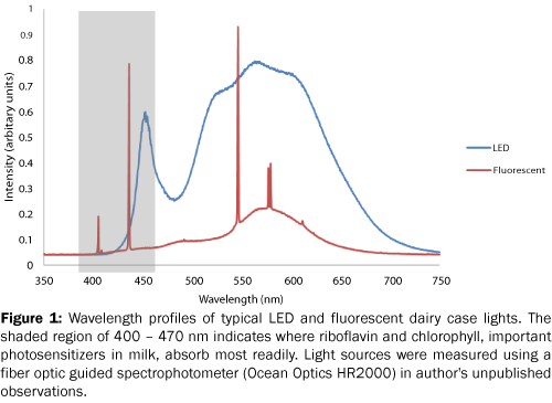 food-and-dairy-technology-fluorescent-dairy-case