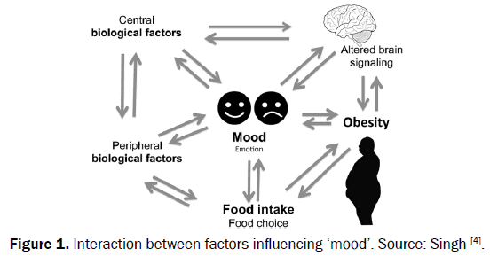 food-and-dairy-technology-factors