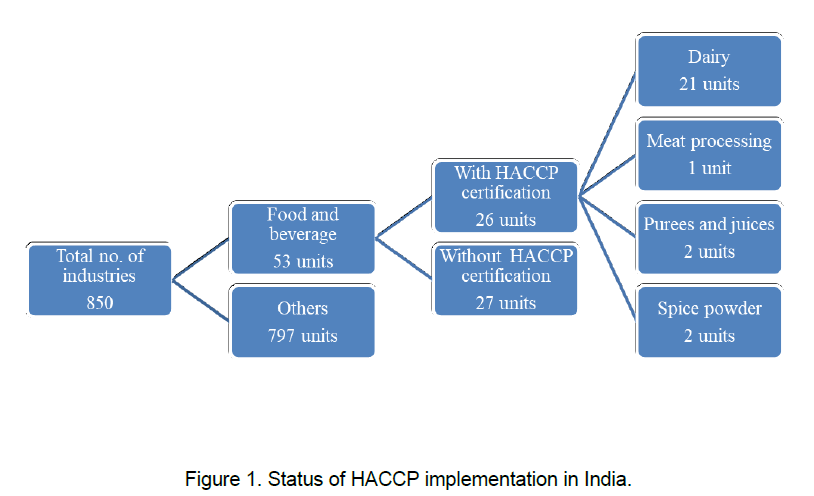 food-dairy-technology-implementation-india