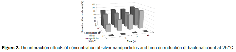 food-dairy-technology-interaction-concentration-silver