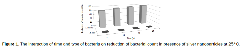 food-dairy-technology-interaction-time-bacteria