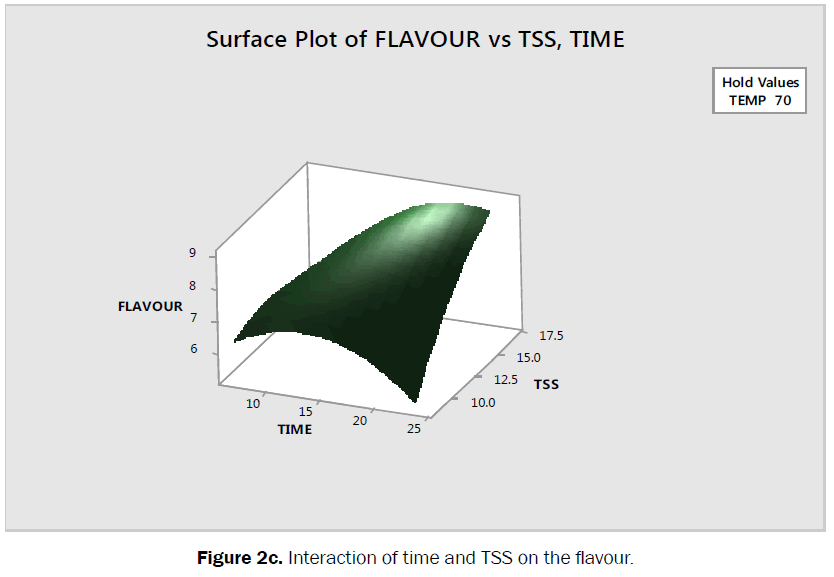 food-dairy-technology-interaction-time-flavour