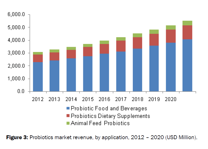food-dairy-technology-market-revenue-application