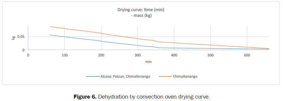 food-dairy-technology-oven-drying-curve