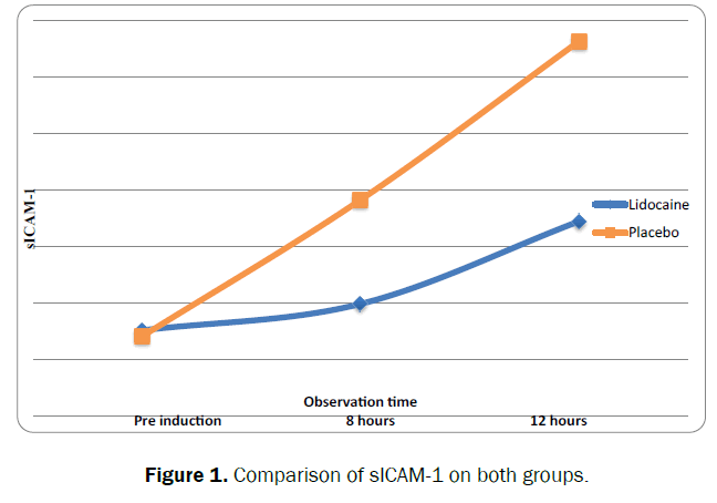 health-sciences-Comparison-sICAM