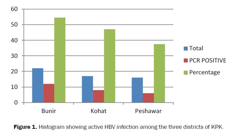 health-sciences-active-HBV