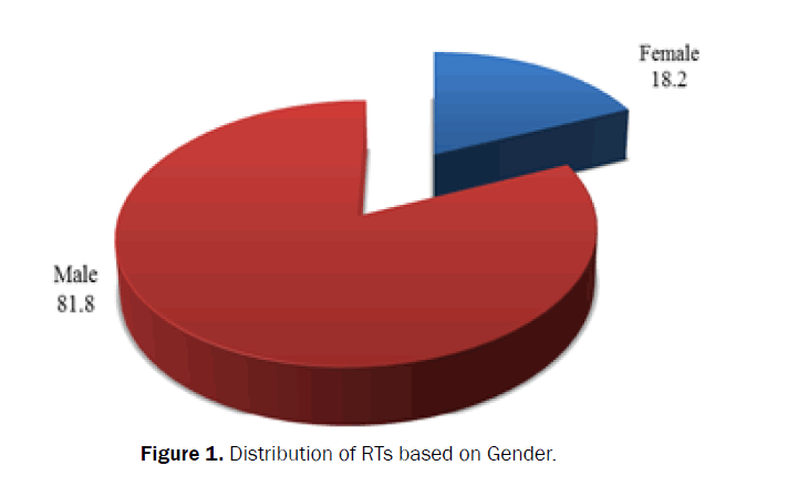 health-sciences-based-Gender
