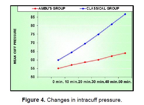 health-sciences-intracuff-pressure