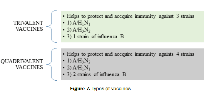 hospital-and-clinical-Types-vaccines