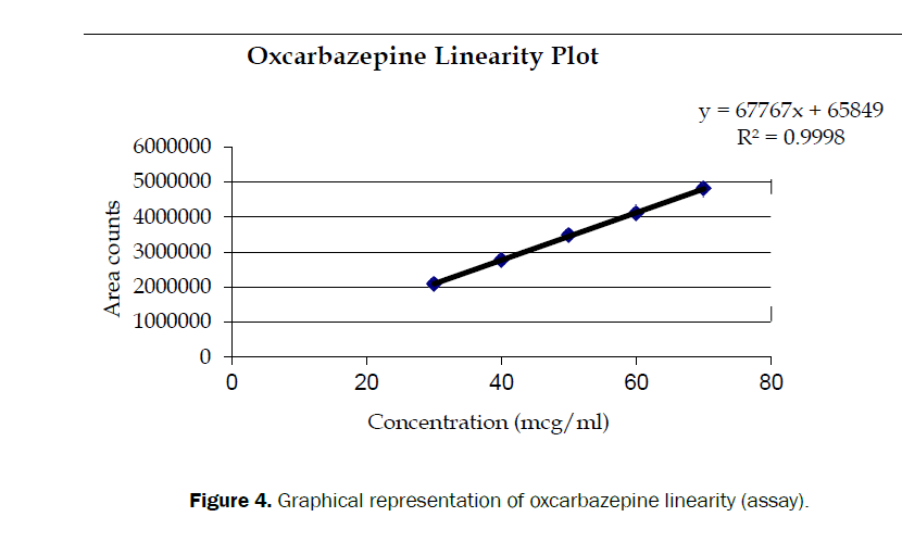 hospital-and-clinicalh-oxcarbazepine-linearity