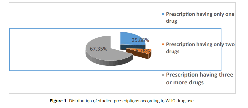 hospital-and-clinical-studied-prescriptions