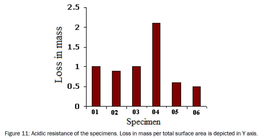 material-sciences-Acidic-resistance-specimens-Loss