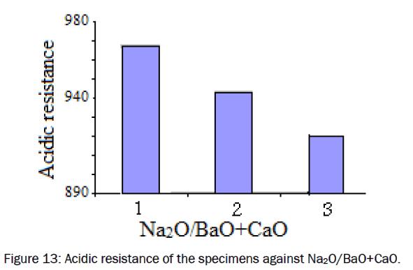 material-sciences-Acidic-resistance-specimens-against