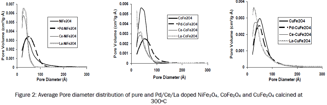 material-sciences-Average-Pore-diameter-distribution