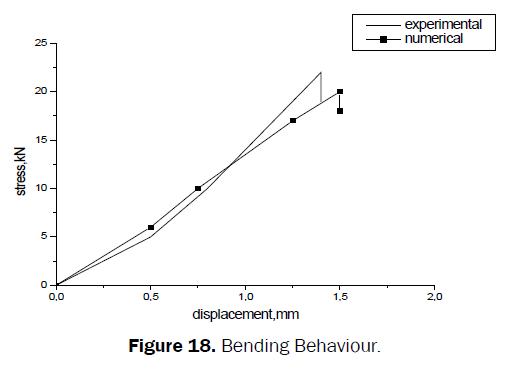 material-sciences-Bending-Behaviour
