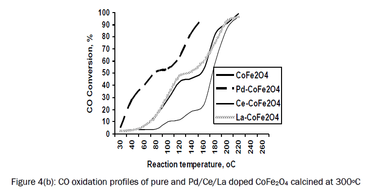 material-sciences-CO-oxidation-profiles-CoFe2O4