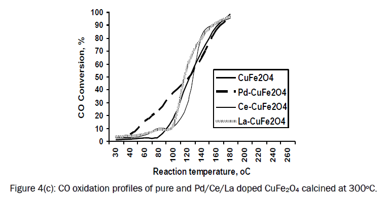 material-sciences-CO-oxidation-profiles-CuFe2O4
