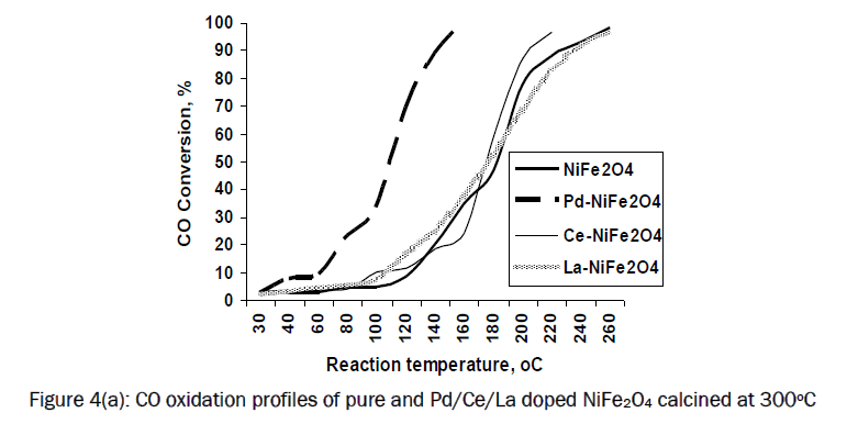 material-sciences-CO-oxidation-profiles-NiFe2O4