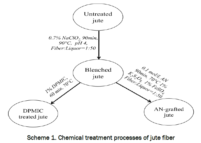 material-sciences-Chemical-treatment-processes-jute