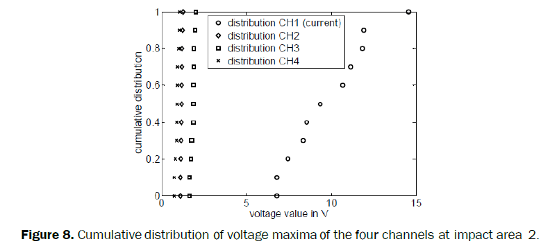 material-sciences-Cumulative-distribution-voltage-maxima