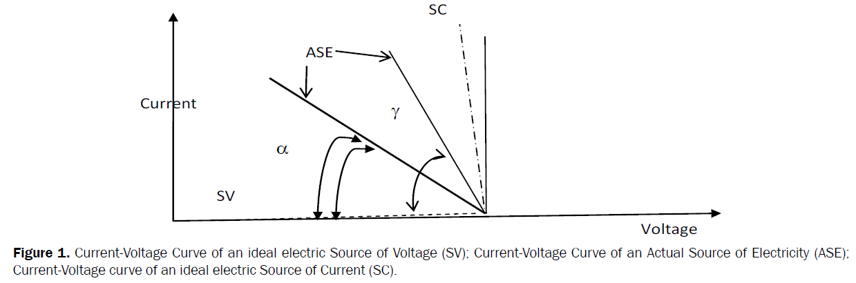 material-sciences-Current-Voltage