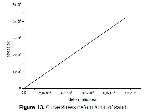 material-sciences-Curve-stress-deformation-sand