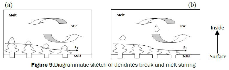 material-sciences-Diagrammatic-sketch-dendrites-break