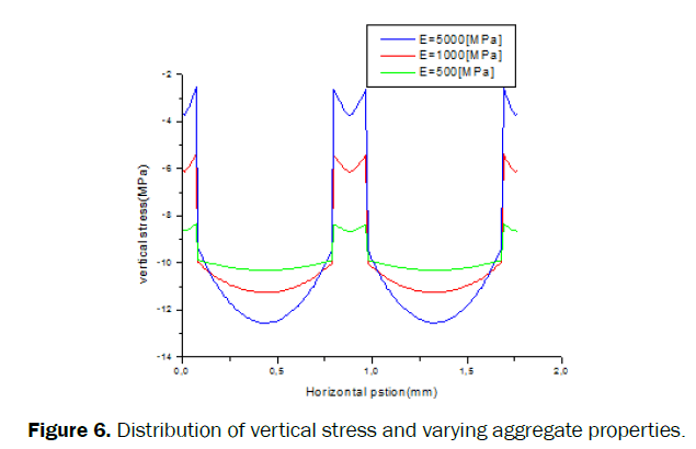 material-sciences-Distribution-vertical-stress-varying