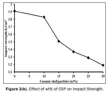material-sciences-Effect-Impact-Strength