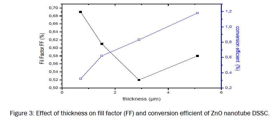 material-sciences-Effect-thickness-fill-factor