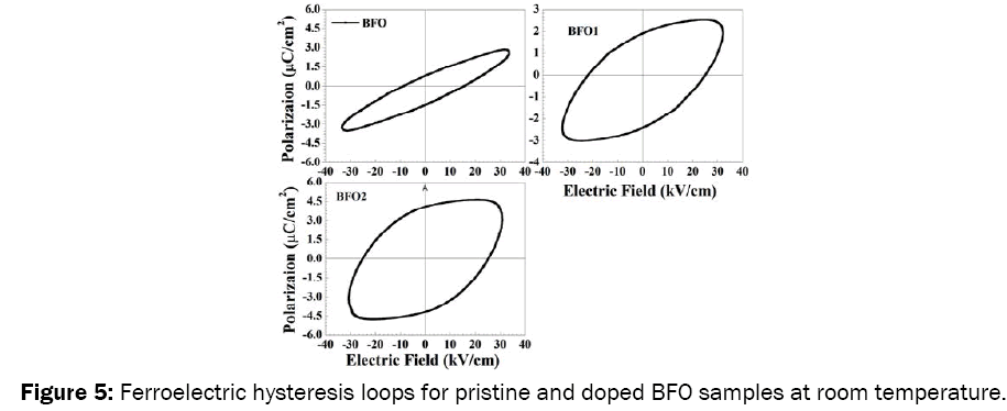 material-sciences-Ferroelectric-hysteresis
