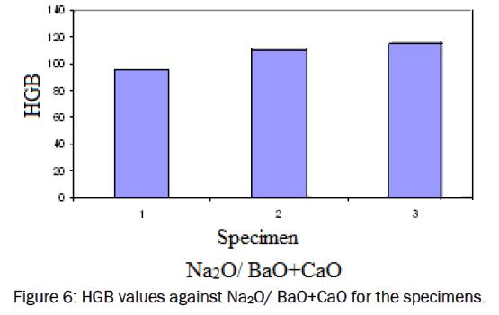 material-sciences-HGB-values-against-specimens