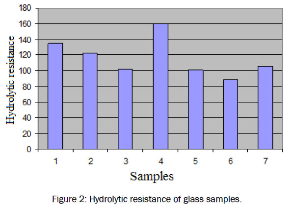 material-sciences-Hydrolytic-resistance-glass-samples