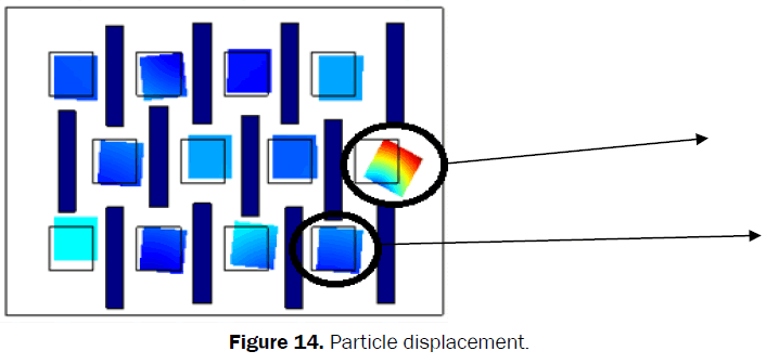 material-sciences-Particle-Displacement