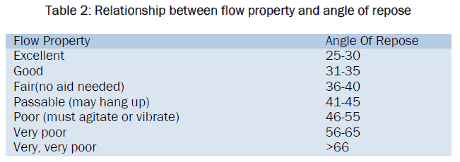 material-sciences-Relationship-between-flow-property