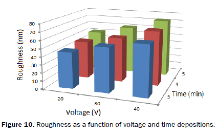 material-sciences-Roughness-function-voltage