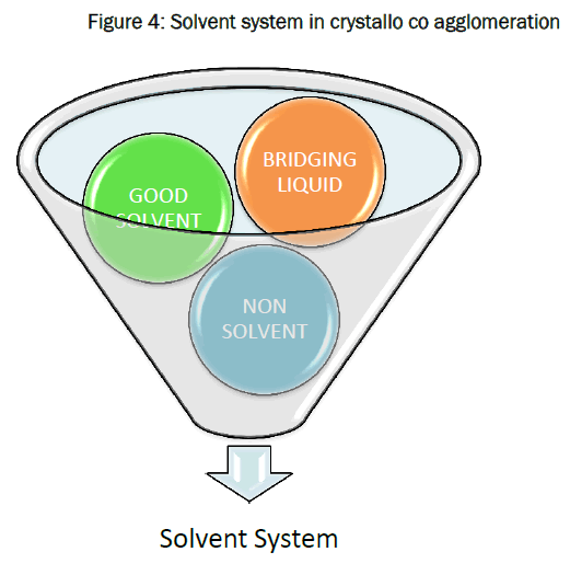 material-sciences-Solvent-system-crystallo-co