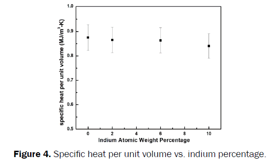 material-sciences-Specific-heat-unit-volume