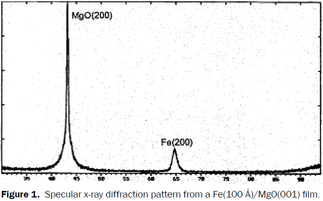 material-sciences-Specular-x-ray-diffraction
